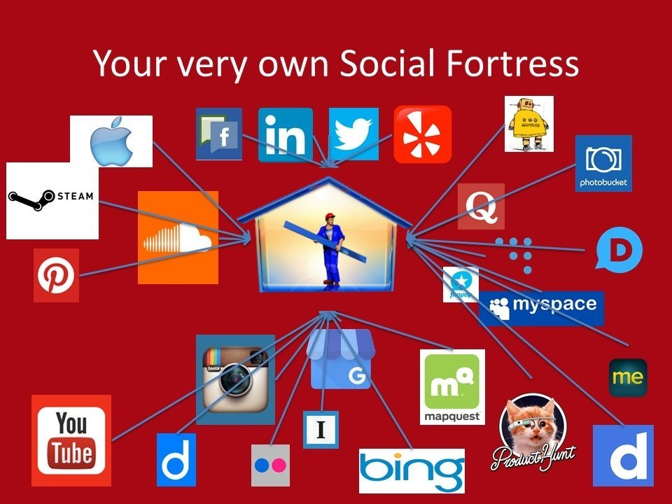 Roofing SEO with social media marketing.